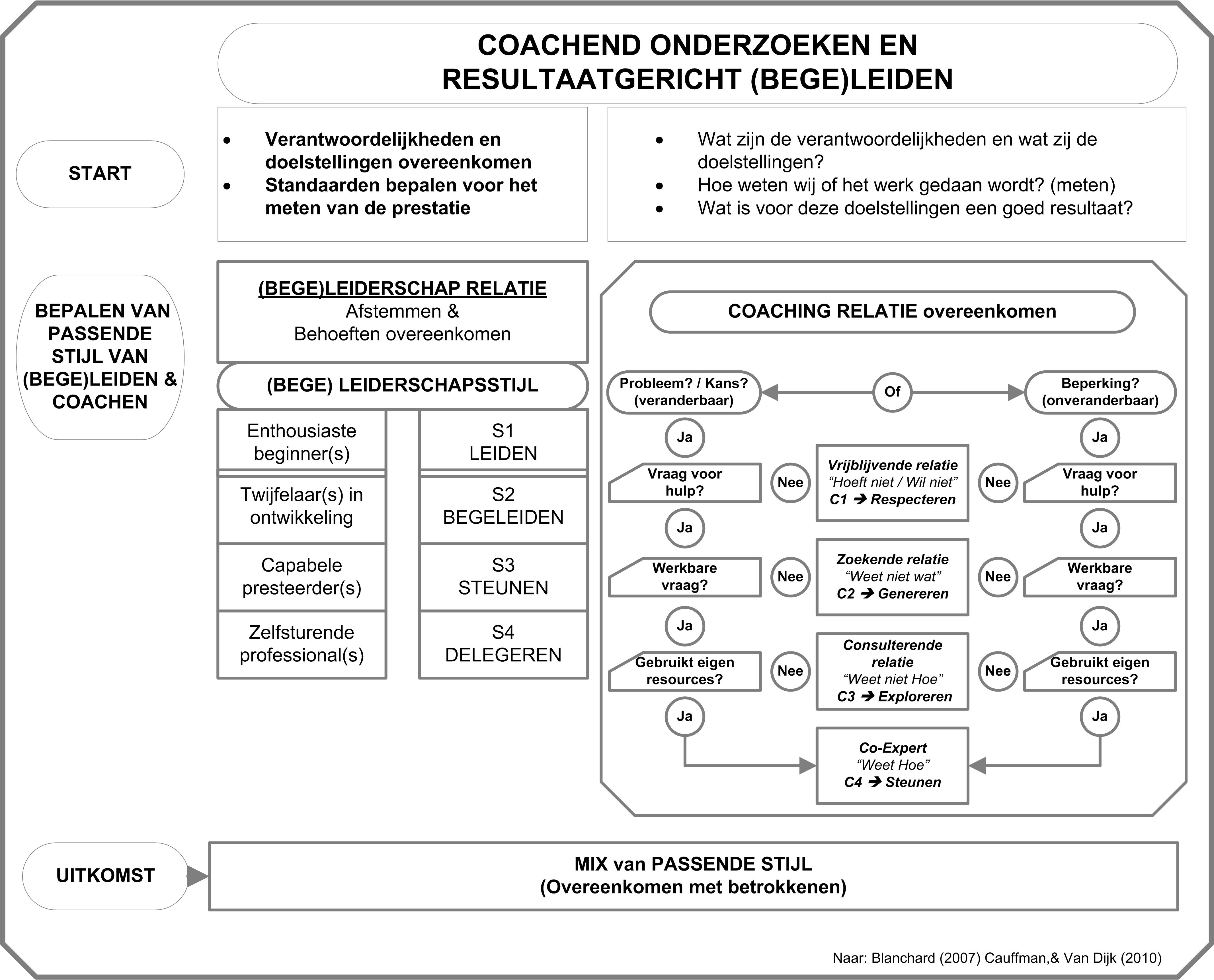 32_Vlaming, Willem de_2016_01_De Coachende Onderzoeker_004 Figuur 2