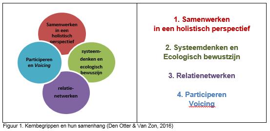 otter_m_den_zon_a_van2016_bouwen_aan_relatienetwerken_afbeelding_001
